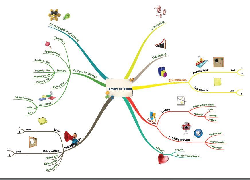 jak zacząć pracę nad systemem IT