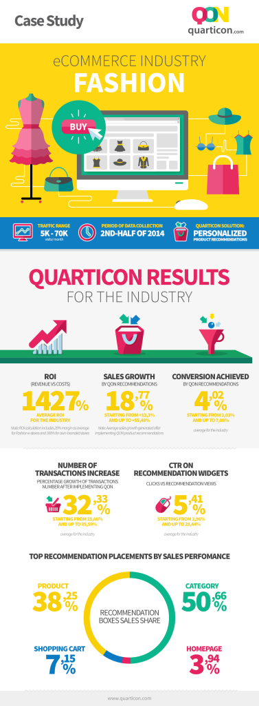 case study quarticon rekomendacje produktowe